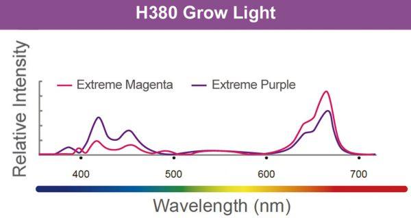 Kessil H380 Grow Light LED spectrum